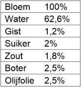 Rozetjes bakkersformule